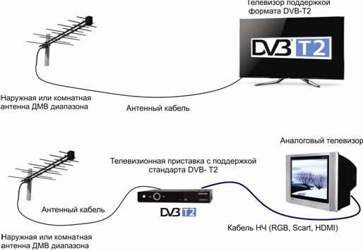 Цифровой ресивер сигнал hd 200